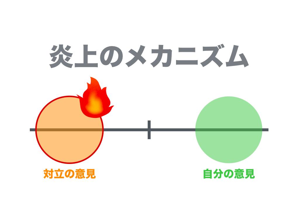 炎上の科学】ブログやTwitterが炎上する理由。良い炎上と悪い炎上の ...