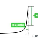 「無駄な努力だった」「結果が出ない……」三木谷曲線でわかる努力と成果の関係性