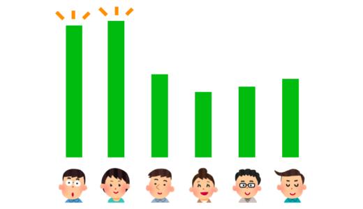 社会人経験ゼロの新人が、スタートから仕事で圧倒的に成長する方法